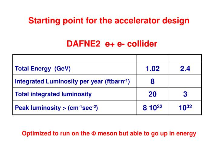 Starting point for the accelerator design