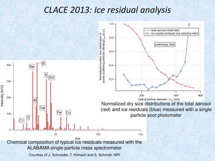 CLACE 2013: Ice residual analysis