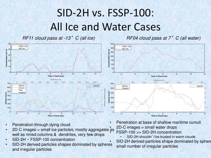 SID-2H vs. FSSP-100: