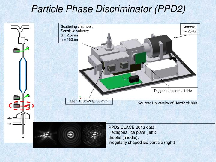 Particle Phase Discriminator (PPD2)