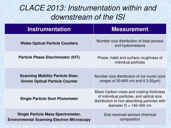 CLACE 2013: Instrumentation within and downstream of the ISI