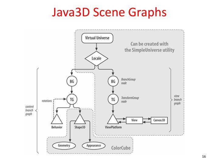 Java3D Scene Graphs