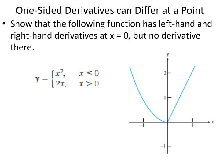 One-Sided Derivatives can Differ at a Point