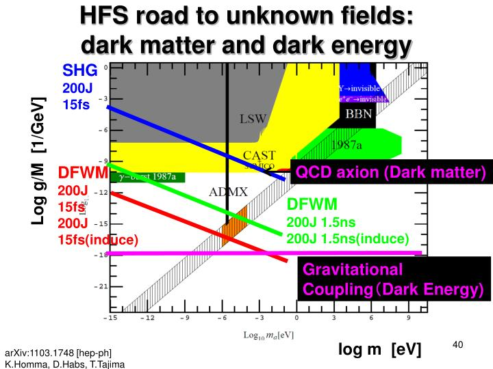 HFS road to unknown fields: