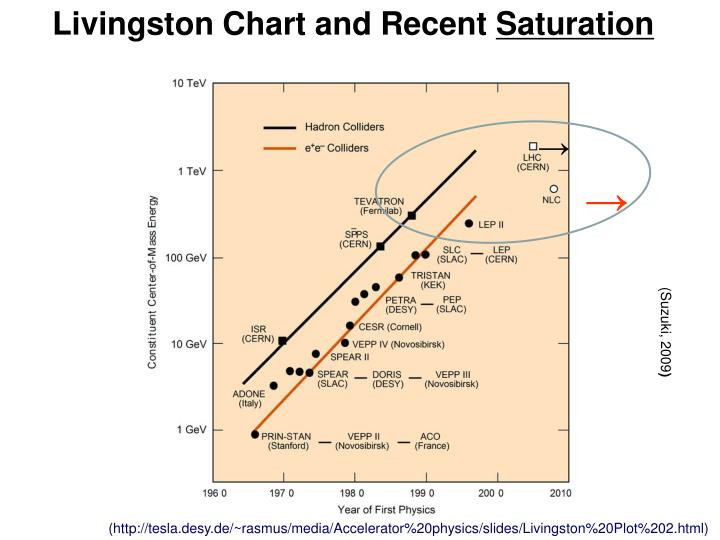 Livingston Chart and Recent