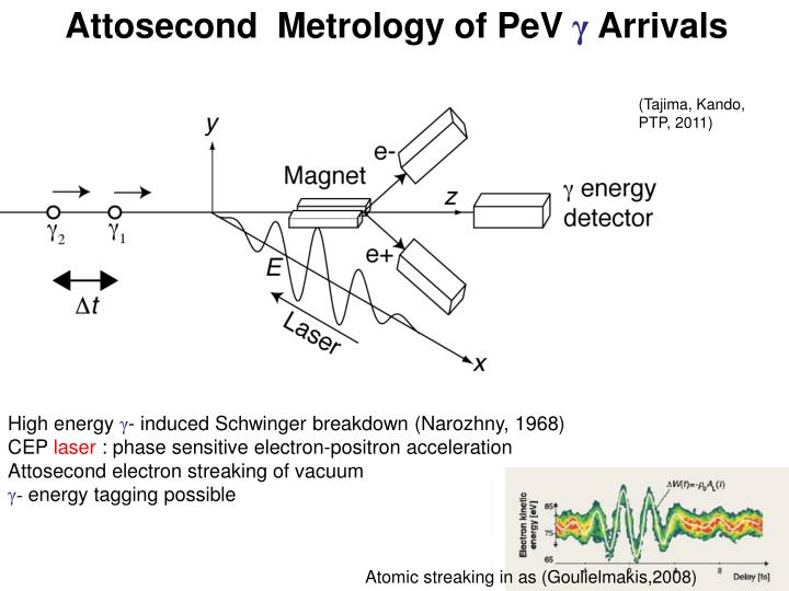 Attosecond  Metrology of PeV