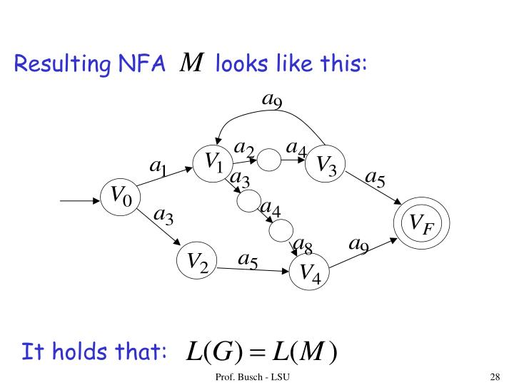 Resulting NFA       looks like this:
