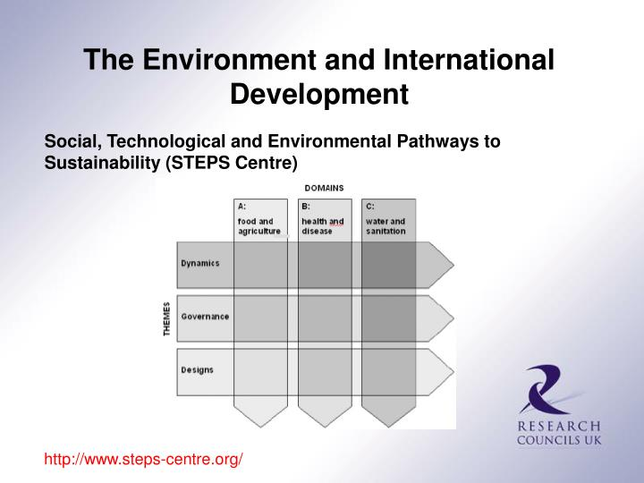 The Environment and International Development