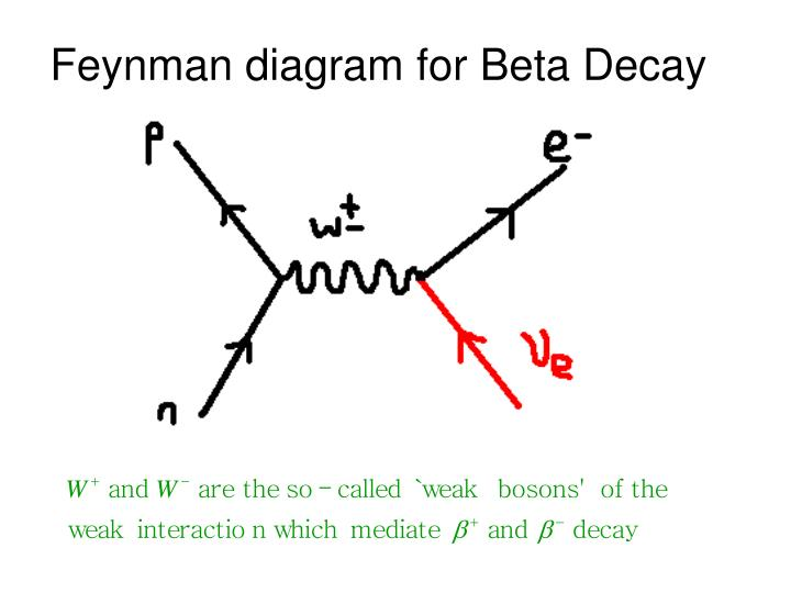 Feynman diagram for Beta Decay