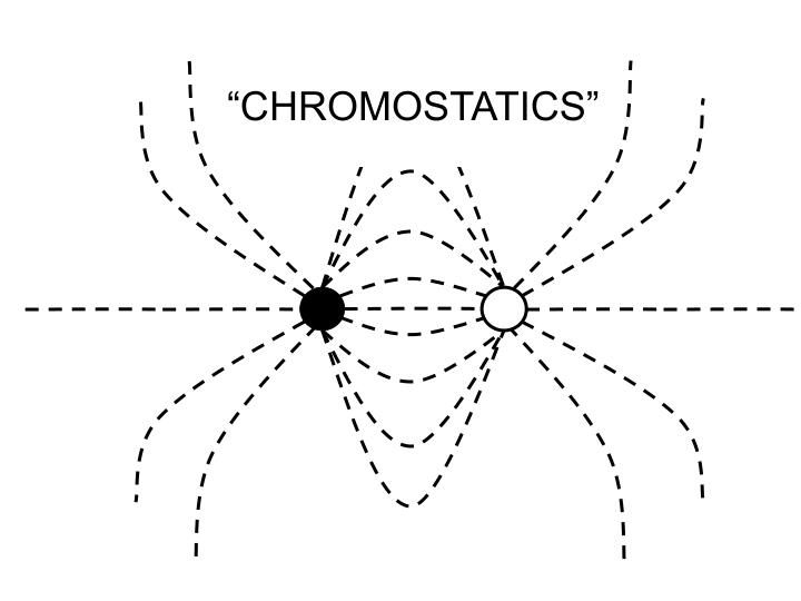 """CHROMOSTATICS"""