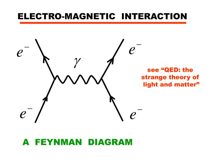 ELECTRO-MAGNETIC  INTERACTION