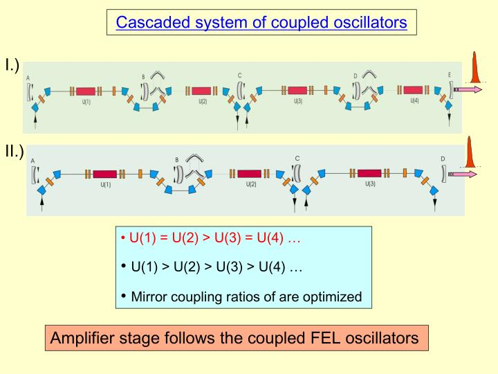 Cascaded system of coupled oscillators
