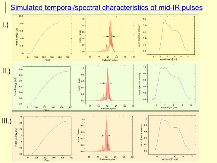 Simulated temporal/spectral characteristics of mid-IR pulses