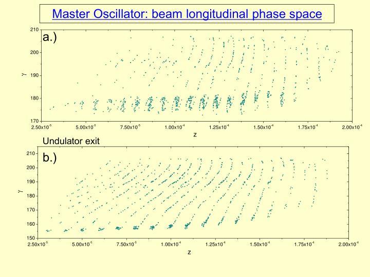 Master Oscillator: beam longitudinal phase space