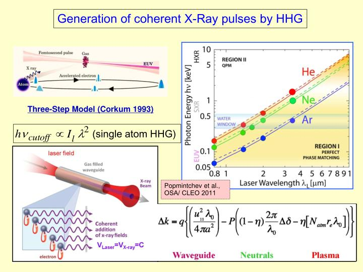 Generation of coherent X-Ray pulses by HHG