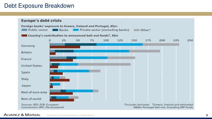 Debt Exposure Breakdown