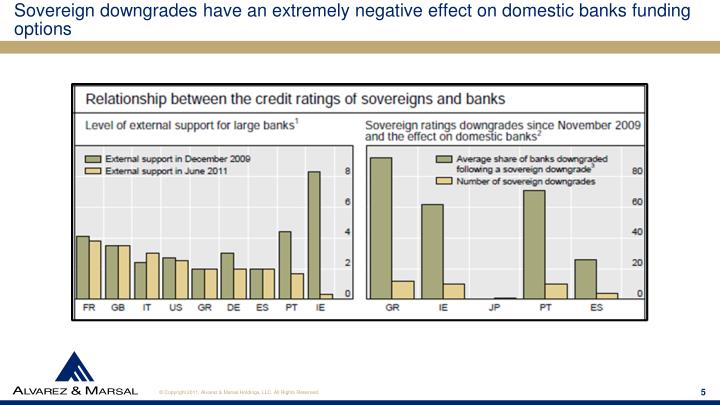 Sovereign downgrades have an extremely negative effect on domestic banks funding options