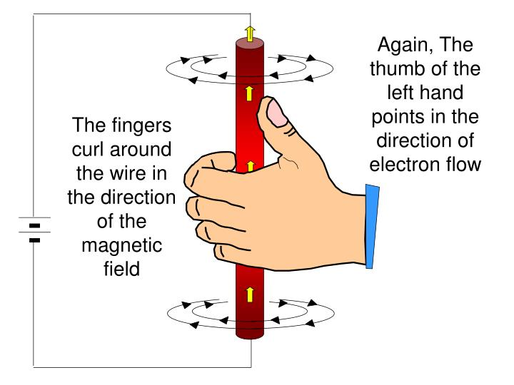 Again, The thumb of the left hand points in the direction of electron flow