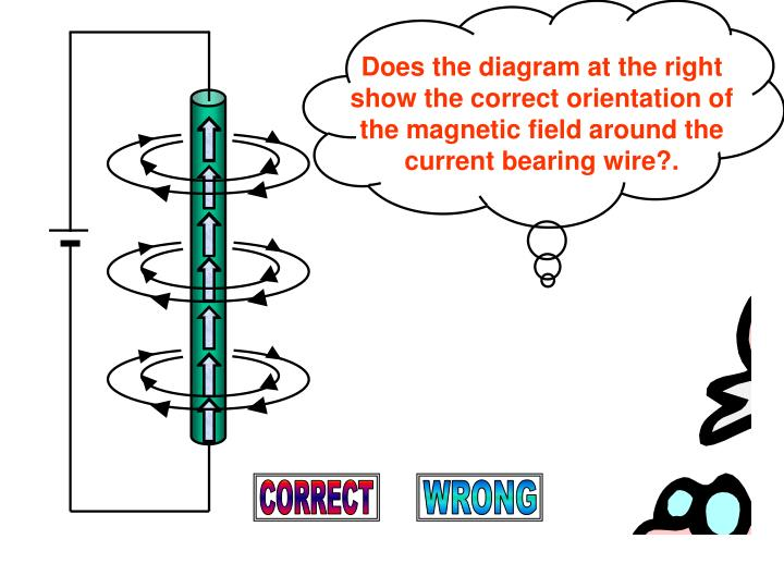 Does the diagram at the right show the correct orientation of the magnetic field around the current bearing wire?.