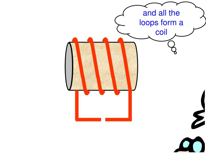 and all the loops form a coil