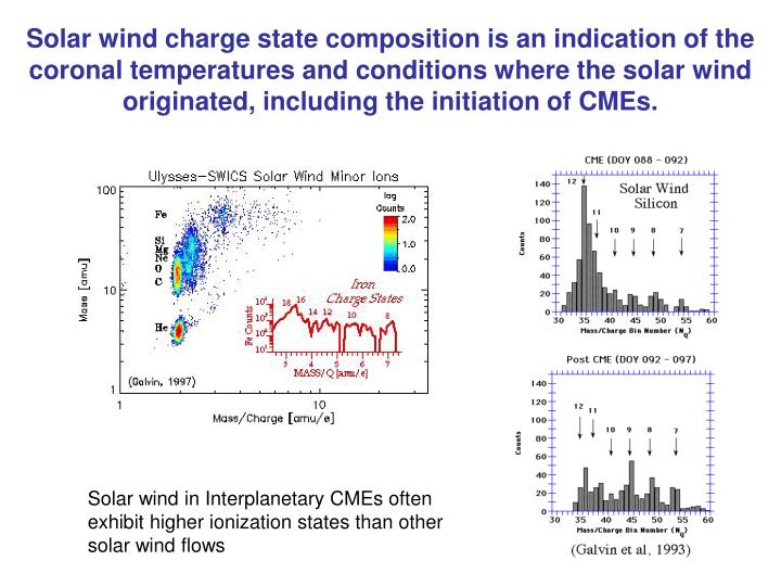 Solar wind charge state composition is an indication of the coronal temperatures and conditions where the solar wind originated, including the initiation of CMEs.