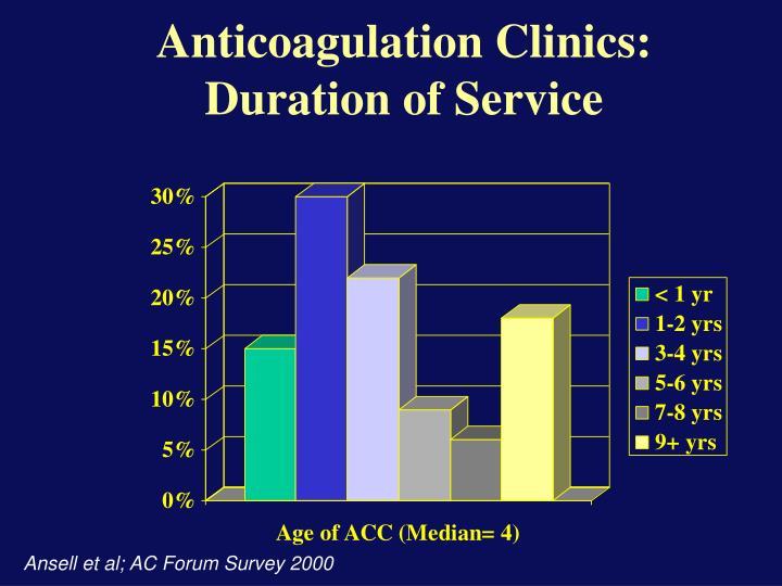 Anticoagulation Clinics: Duration of Service