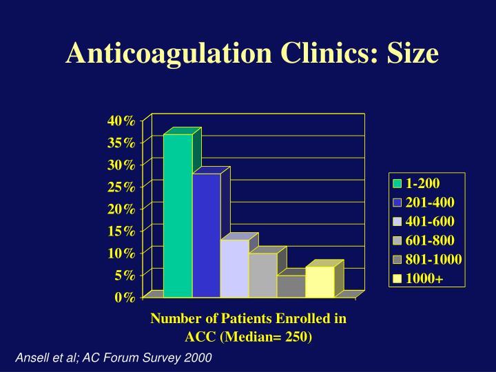 Anticoagulation Clinics: Size