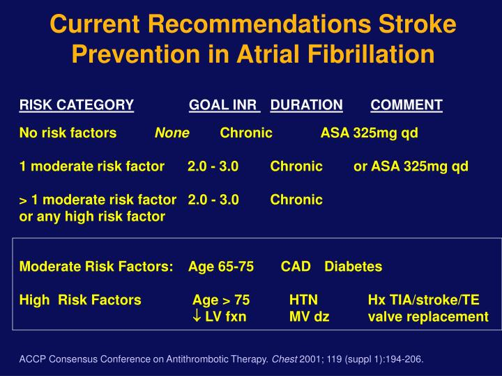 Current Recommendations Stroke Prevention in Atrial Fibrillation
