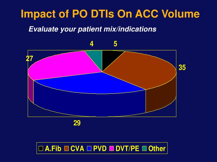 Impact of PO DTIs On ACC Volume
