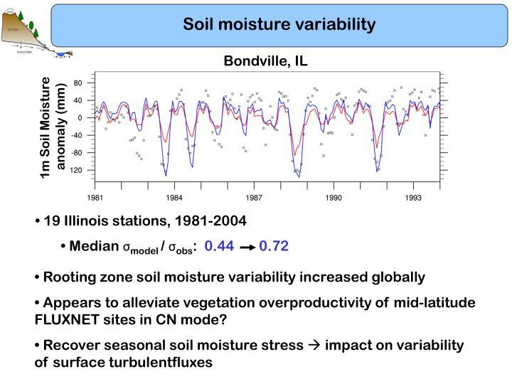 Soil moisture variability