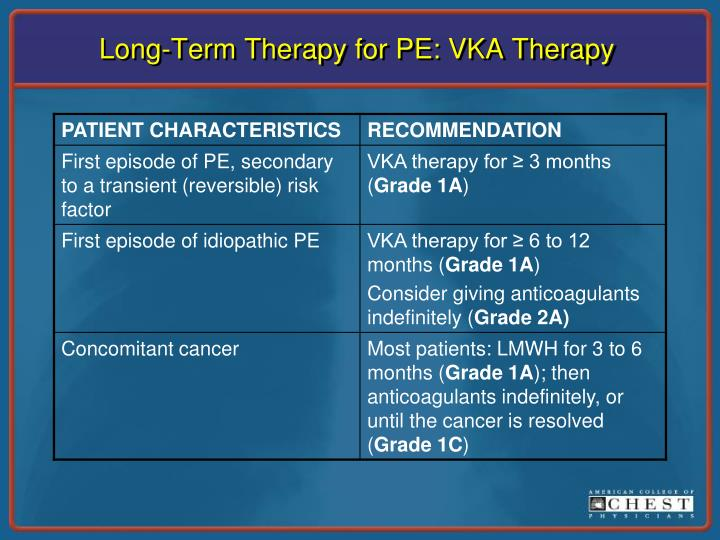 Long-Term Therapy for PE: VKA Therapy