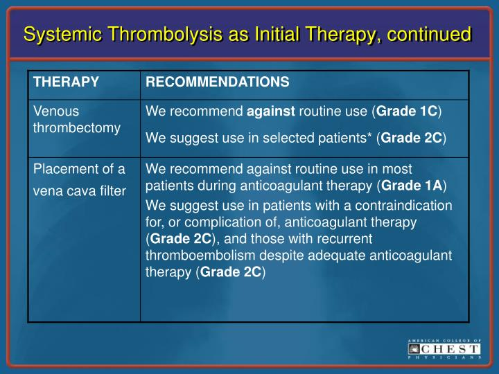 Systemic Thrombolysis as Initial Therapy, continued