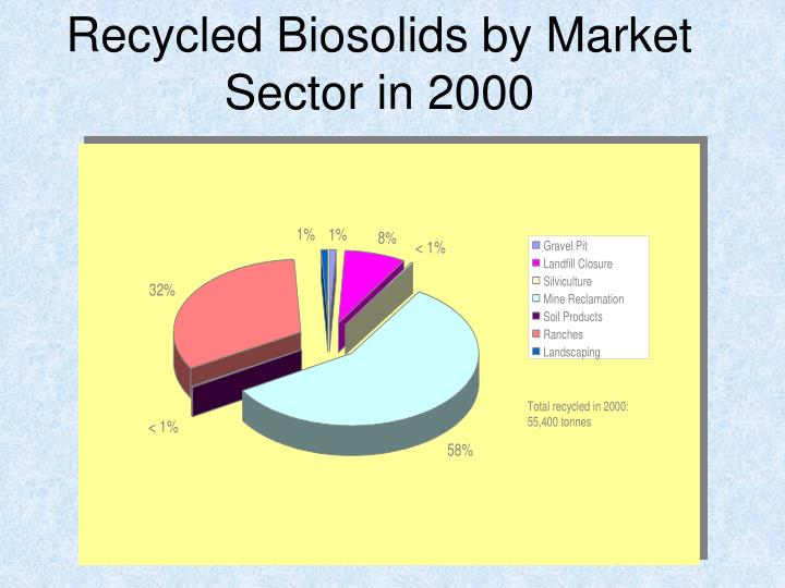 Recycled Biosolids by Market Sector in 2000