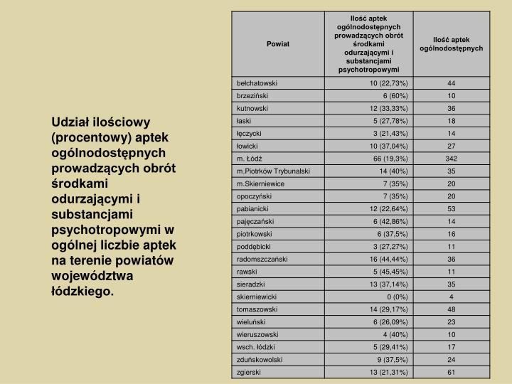 Udział ilościowy (procentowy) aptek ogólnodostępnych prowadzących obrót środkami odurzającymi i substancjami psychotropowymi w ogólnej liczbie aptek na terenie powiatów województwa łódzkiego.
