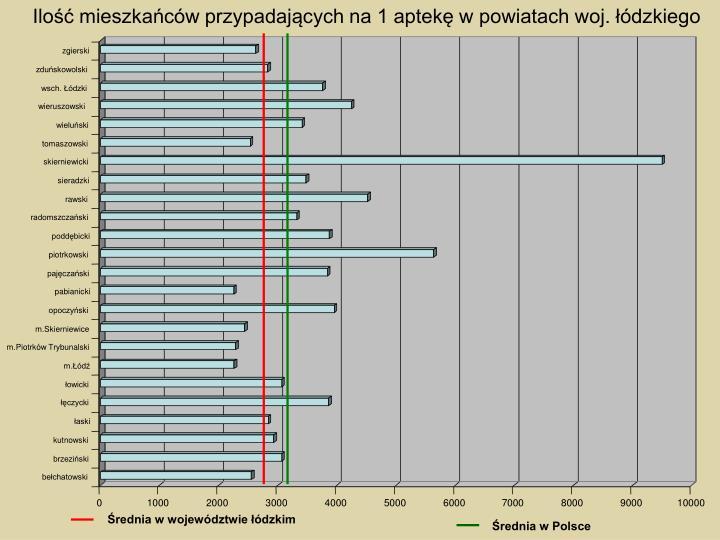 Ilość mieszkańców przypadających na 1 aptekę w powiatach woj. łódzkiego