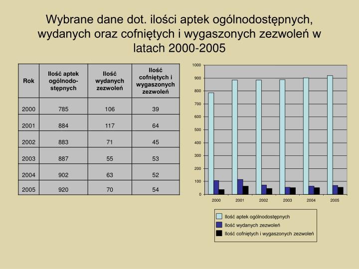 Wybrane dane dot. ilości aptek ogólnodostępnych, wydanych oraz cofniętych i wygaszonych zezwoleń w latach 2000-2005