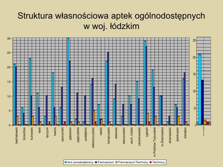 Struktura własnościowa aptek ogólnodostępnych w woj. łódzkim