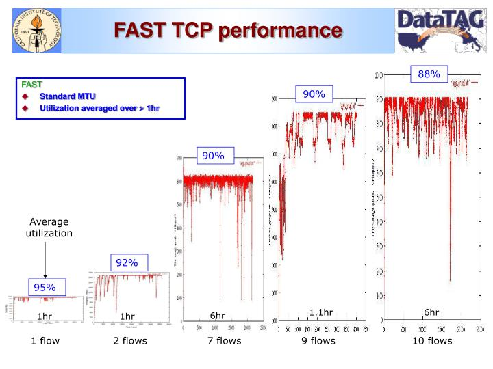 FAST TCP performance