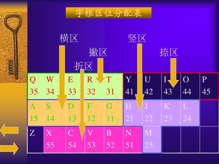 字根区位分配表