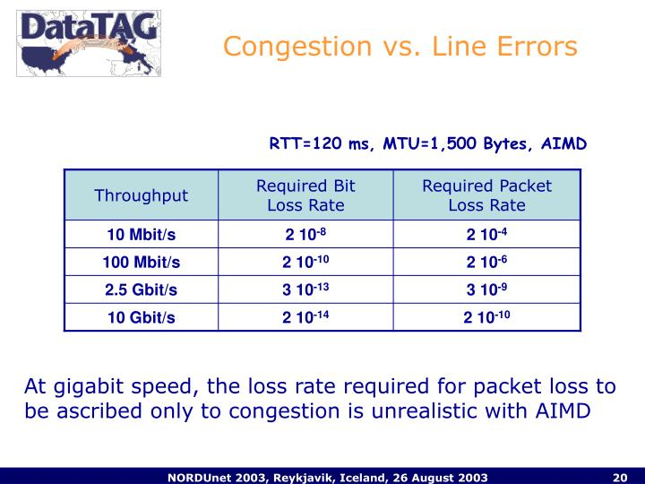 Congestion vs. Line Errors