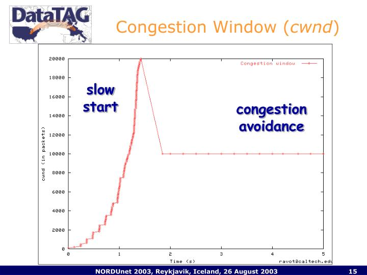 Congestion Window (