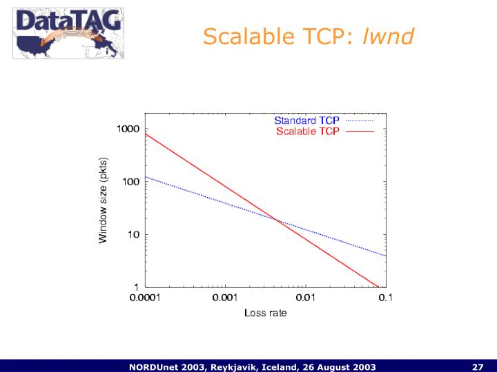 Scalable TCP: