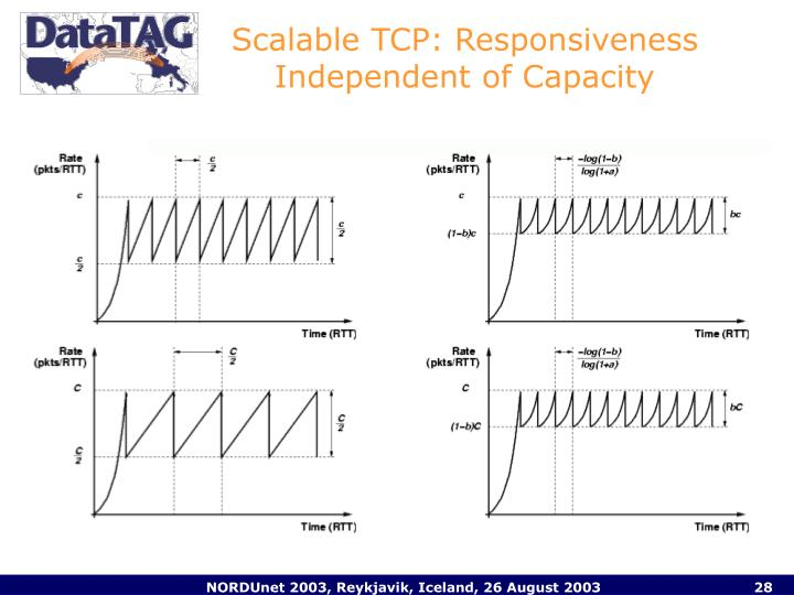 Scalable TCP: Responsiveness Independent of Capacity