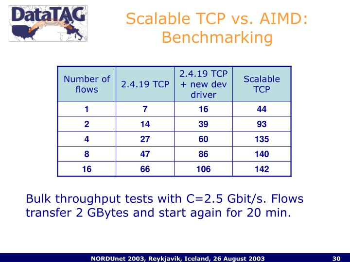 Scalable TCP vs. AIMD: