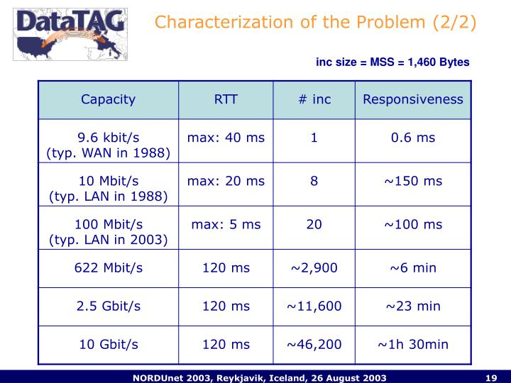Characterization of the Problem (2/2)