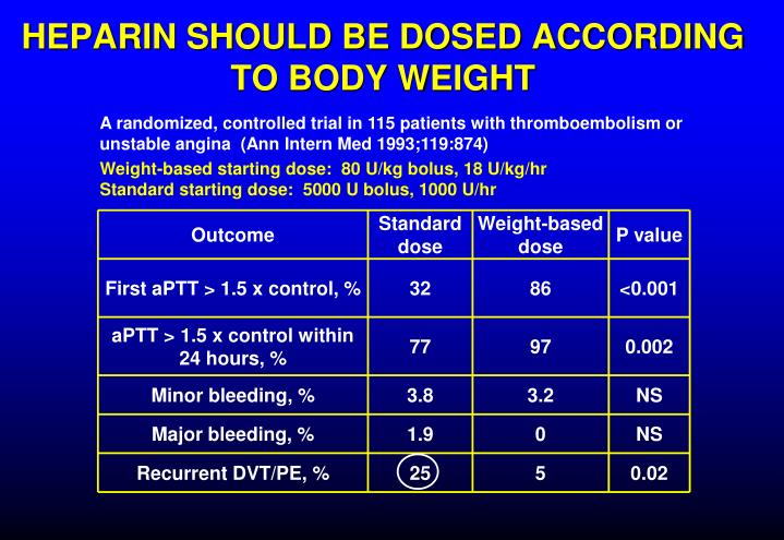 HEPARIN SHOULD BE DOSED ACCORDING TO BODY WEIGHT