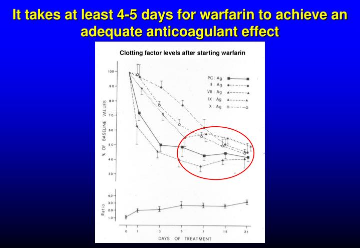 It takes at least 4-5 days for warfarin to achieve an adequate anticoagulant effect