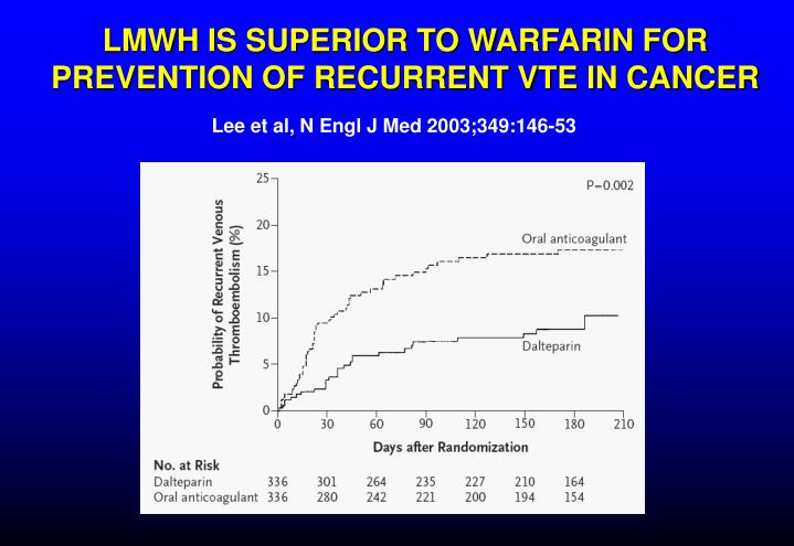 LMWH IS SUPERIOR TO WARFARIN FOR PREVENTION OF RECURRENT VTE IN CANCER