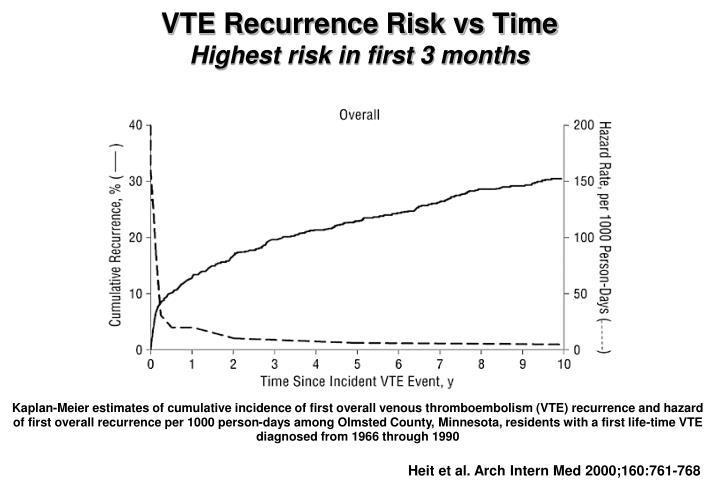 VTE Recurrence Risk vs Time