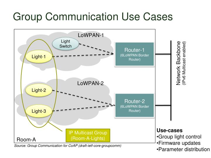 Group Communication Use Cases